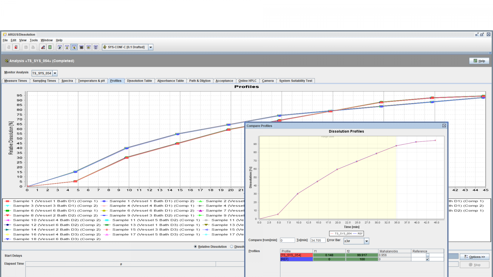 Example Dissolution Profile Analysis